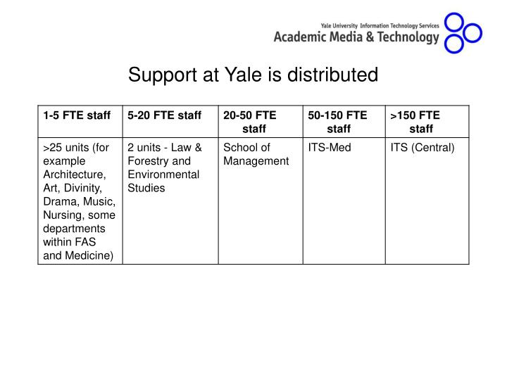 Support at Yale is distributed