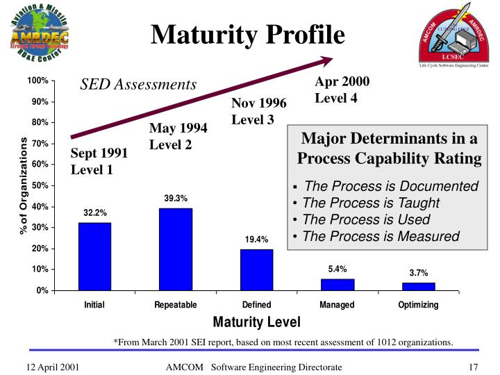 Maturity Profile