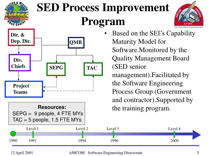 SED Process Improvement Program