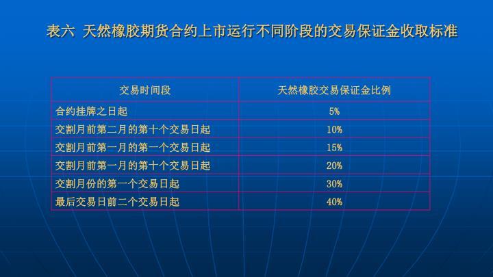 表六 天然橡胶期货合约上市运行不同阶段的交易保证金收取标准