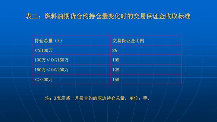 表三:燃料油期货合约持仓量变化时的交易保证金收取标准