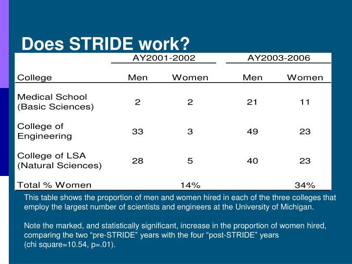 Does STRIDE work?