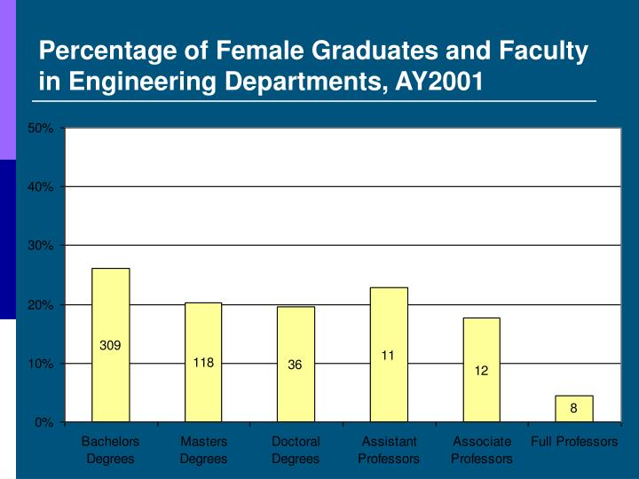Percentage of Female Graduates and Faculty in Engineering Departments, AY2001