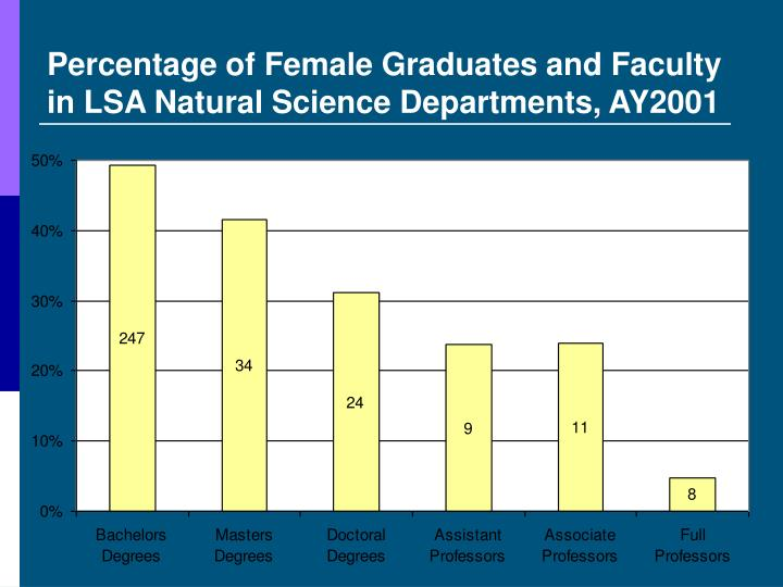 Percentage of Female Graduates and Faculty    in LSA Natural Science Departments, AY2001