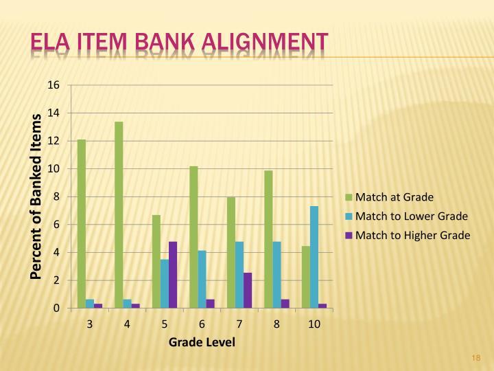 ELA Item Bank Alignment