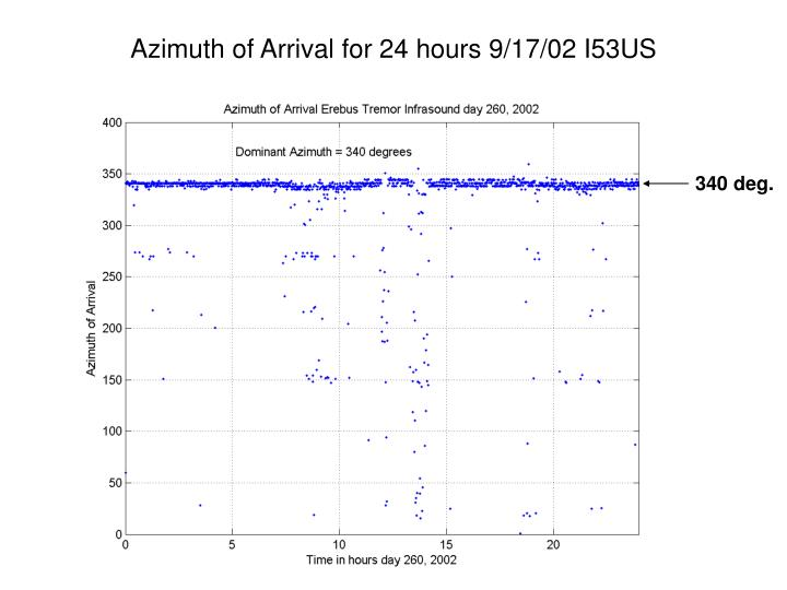 Azimuth of Arrival for 24 hours 9/17/02 I53US