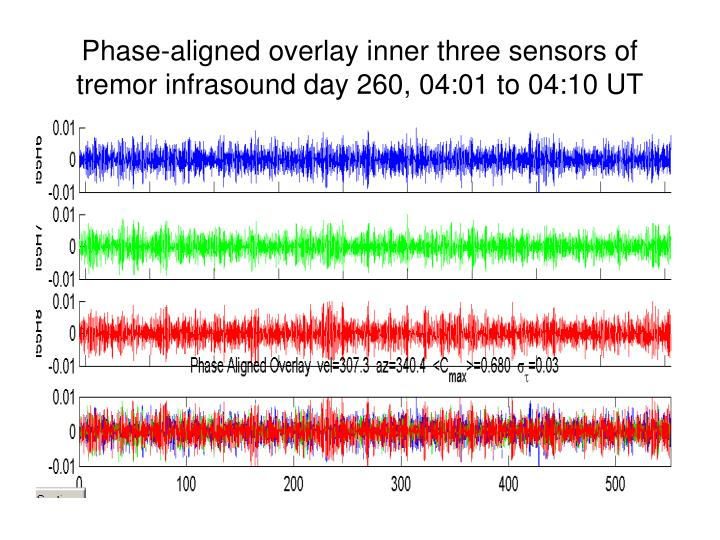 Phase-aligned overlay inner three sensors of