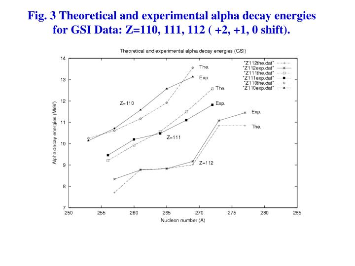 Fig. 3 Theoretical and experimental alpha decay energies for GSI Data: Z=110, 111, 112 ( +2, +1, 0 shift).