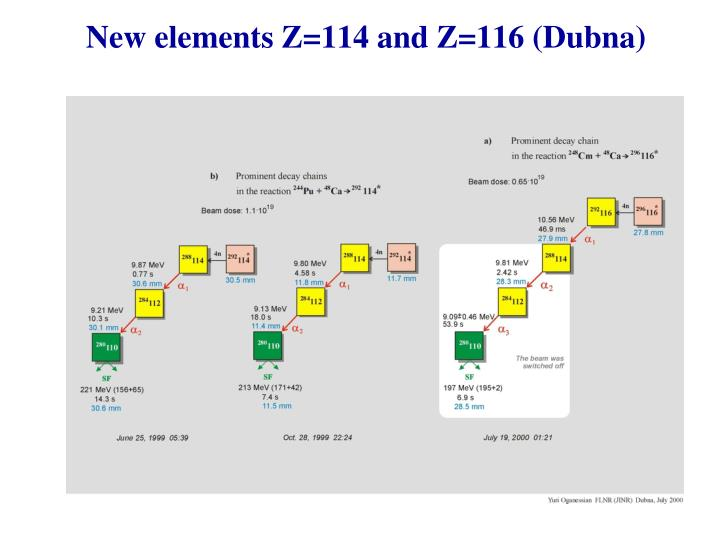 New elements Z=114 and Z=116 (Dubna)