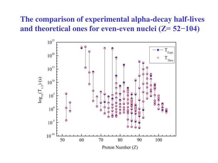 The comparison of experimental alpha-decay half-lives and theoretical ones for even-even nuclei (Z= 52−104)