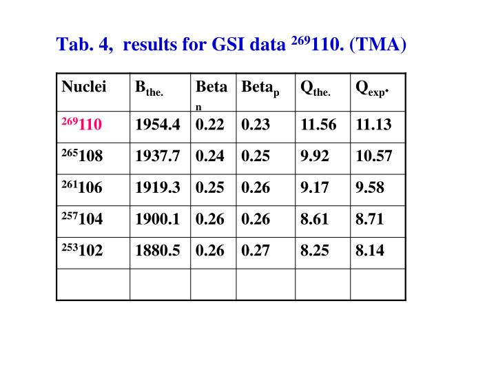 Tab. 4,  results for GSI data