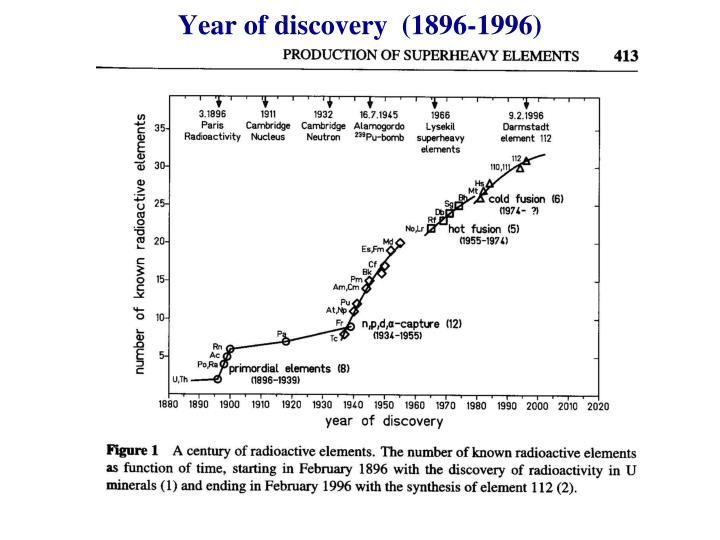 Year of discovery  (1896-1996)