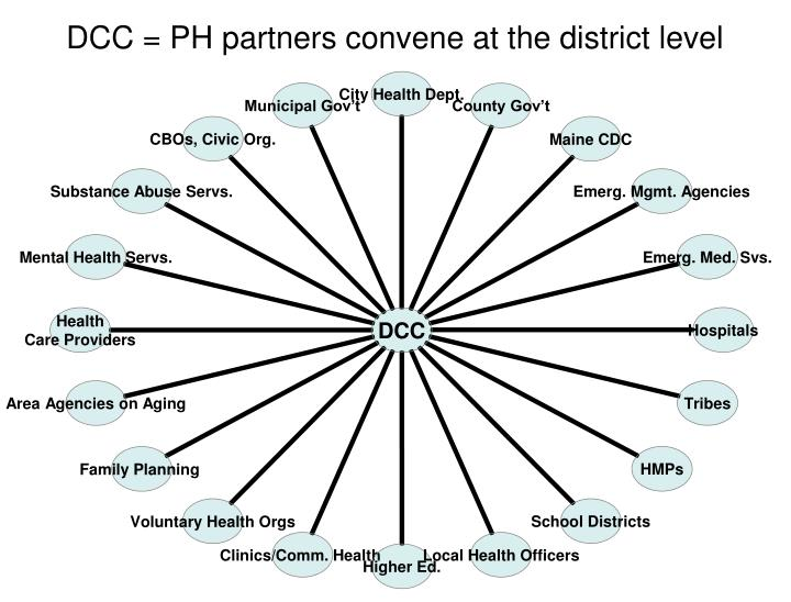 DCC = PH partners convene at the district level
