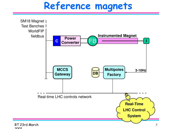 Reference magnets