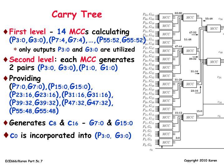 Carry Tree