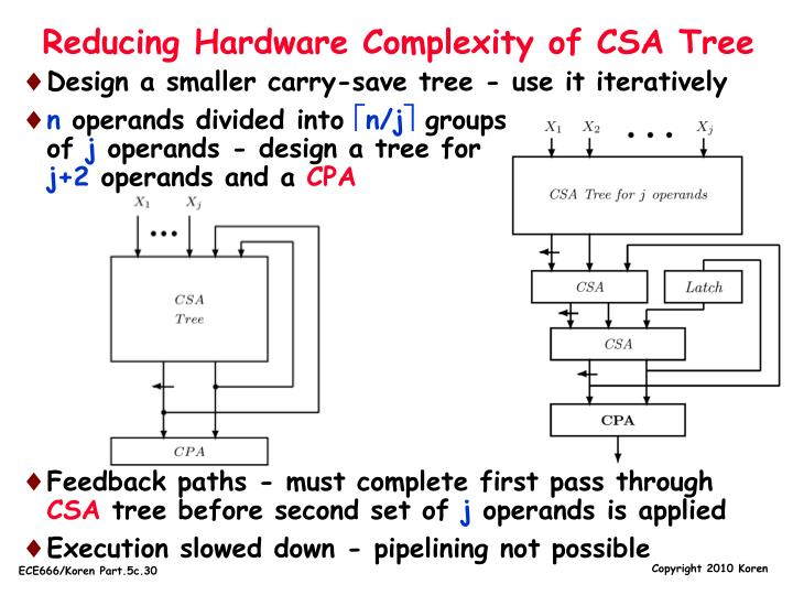 Reducing Hardware Complexity of CSA Tree