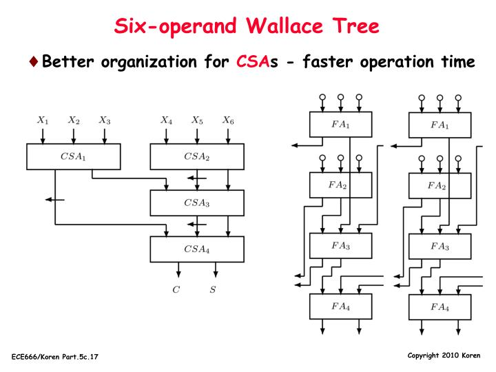 Six-operand Wallace Tree