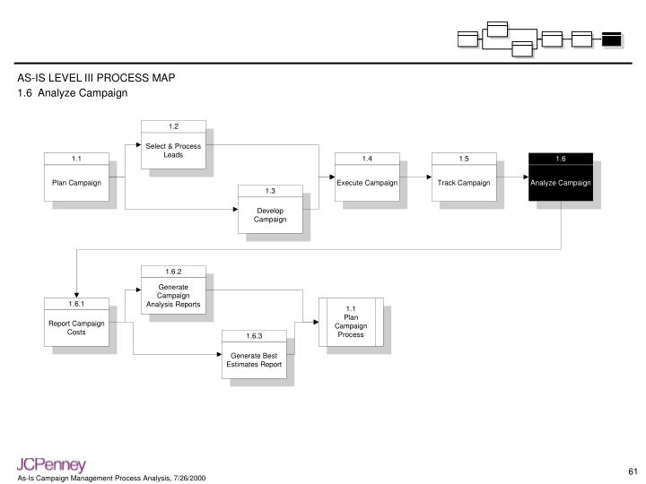 AS-IS LEVEL III PROCESS MAP