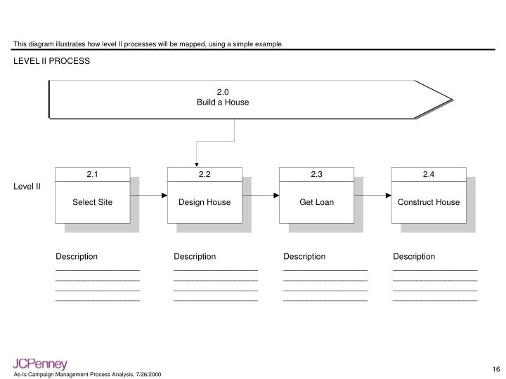 This diagram illustrates how level II processes will be mapped, using a simple example.