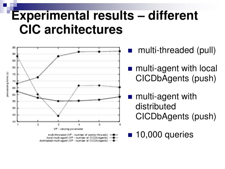 Experimental results – different CIC architectures