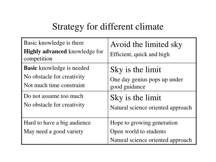 Strategy for different climate