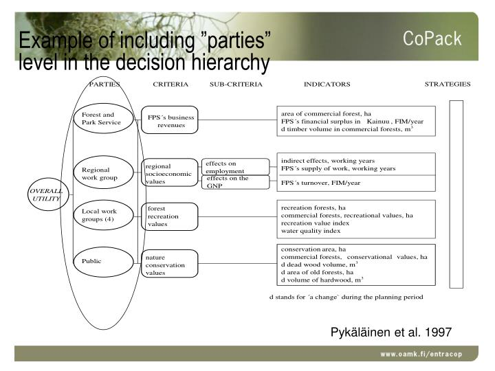 """Example of including """"parties"""""""