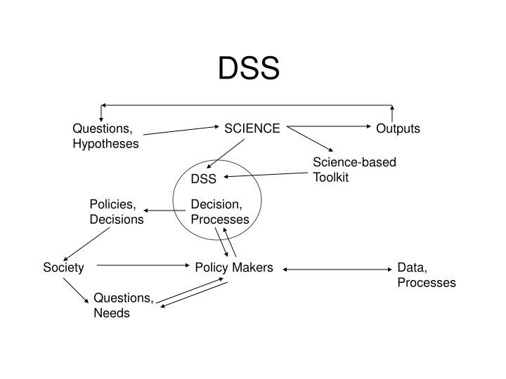 Questions,		SCIENCE		Outputs