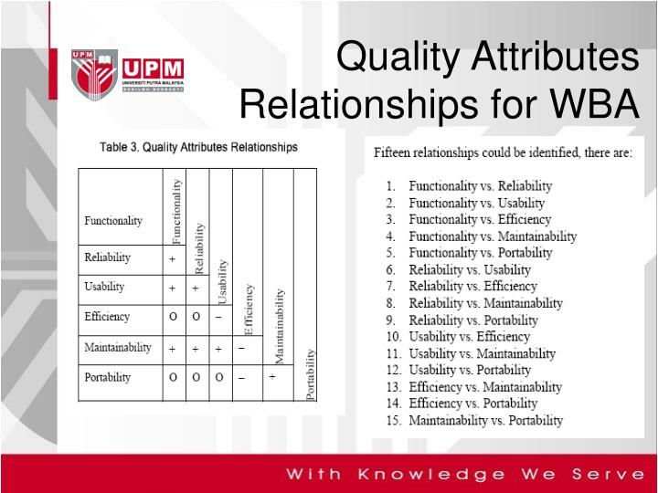 Quality Attributes Relationships for WBA