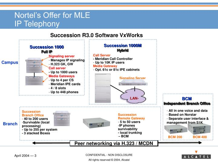 Nortel s offer for mle ip telephony