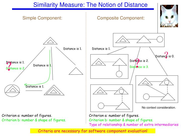 Similarity Measure: The Notion of Distance