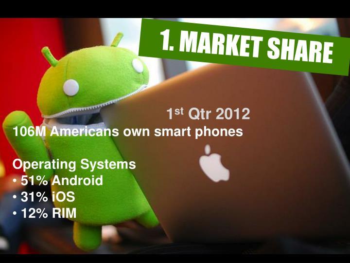 1. MARKET SHARE