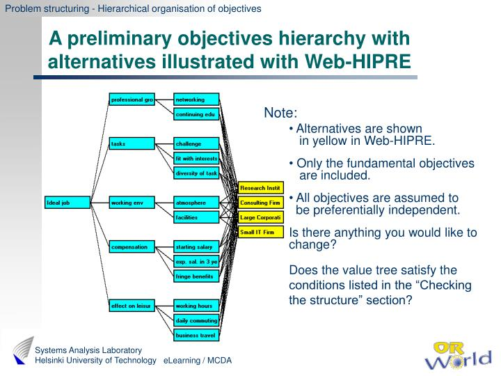 Problem structuring - Hierarchical organisation of objectives