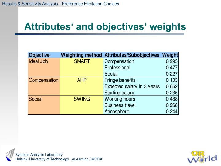 Results & Sensitivity Analysis - Preference Elicitation Choices