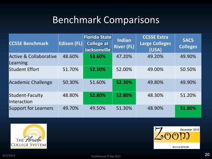 Benchmark Comparisons