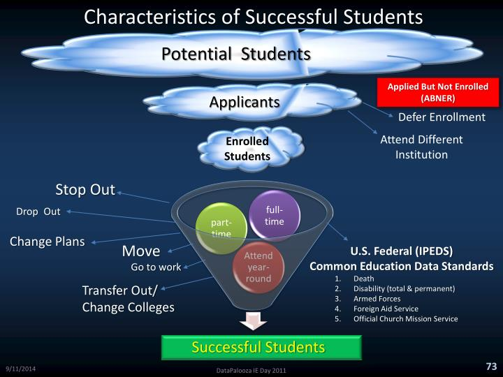 Characteristics of Successful Students