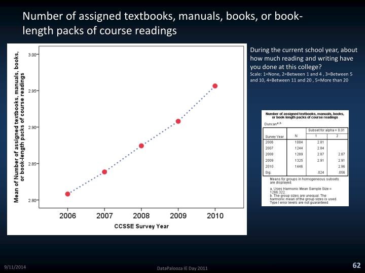 Number of assigned textbooks, manuals, books, or book-length packs of course readings