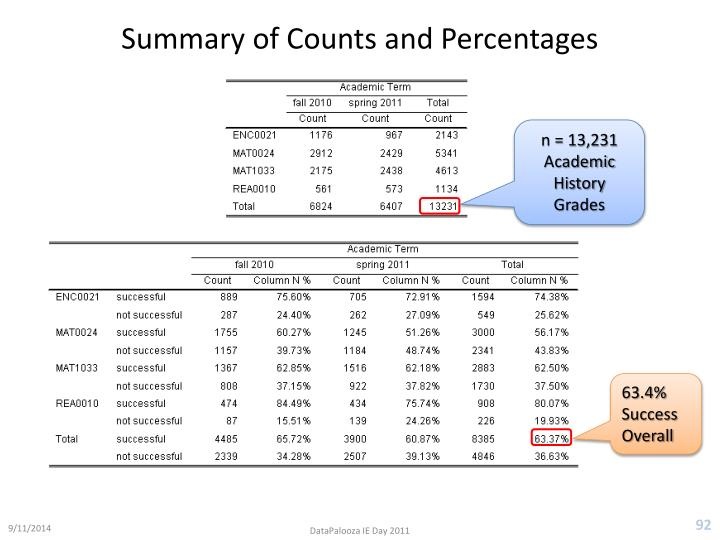 Summary of Counts and Percentages