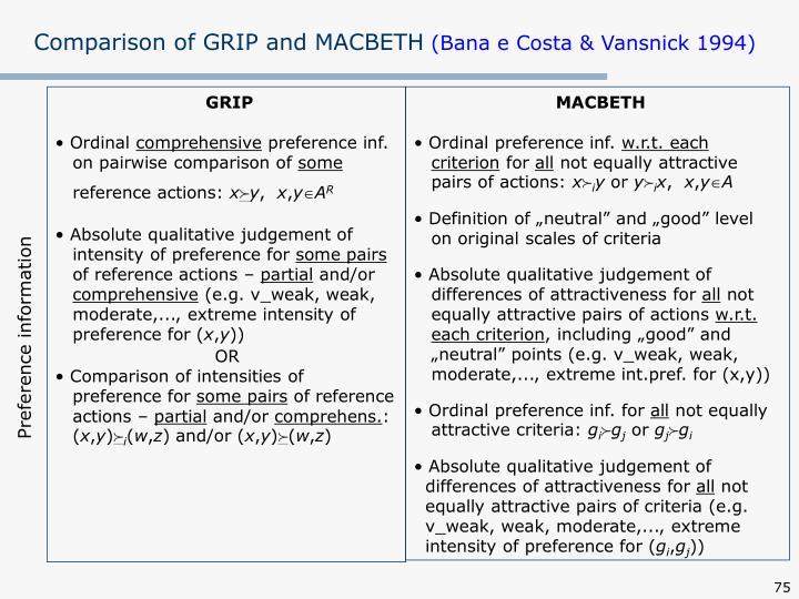 Comparison of GRIP and MACBETH
