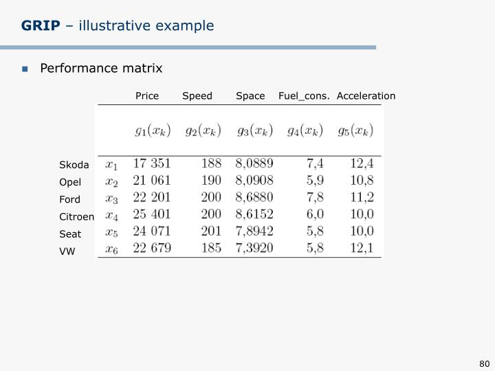 Price       Speed       Space    Fuel_cons.  Acceleration