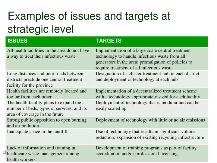 Examples of issues and targets at strategic level