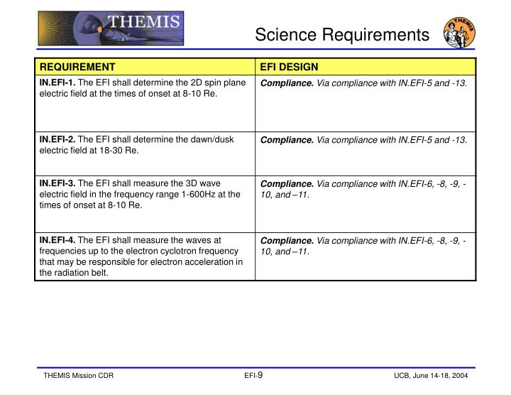 Science Requirements