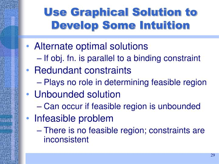 Use Graphical Solution to Develop Some Intuition