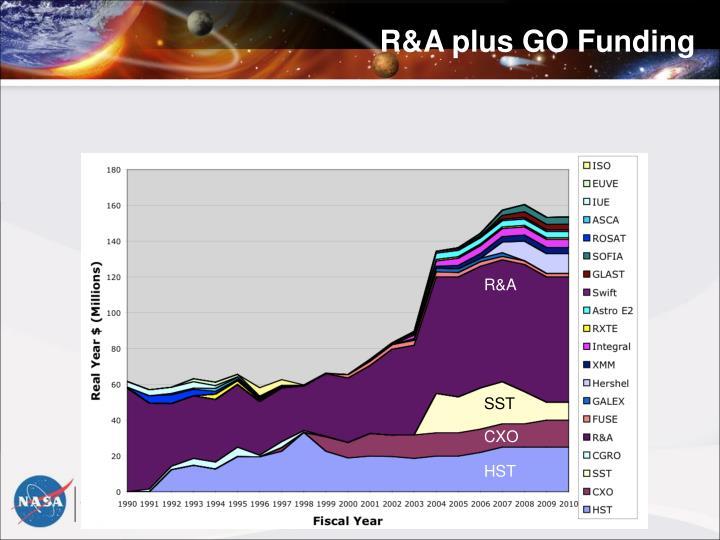 R&A plus GO Funding