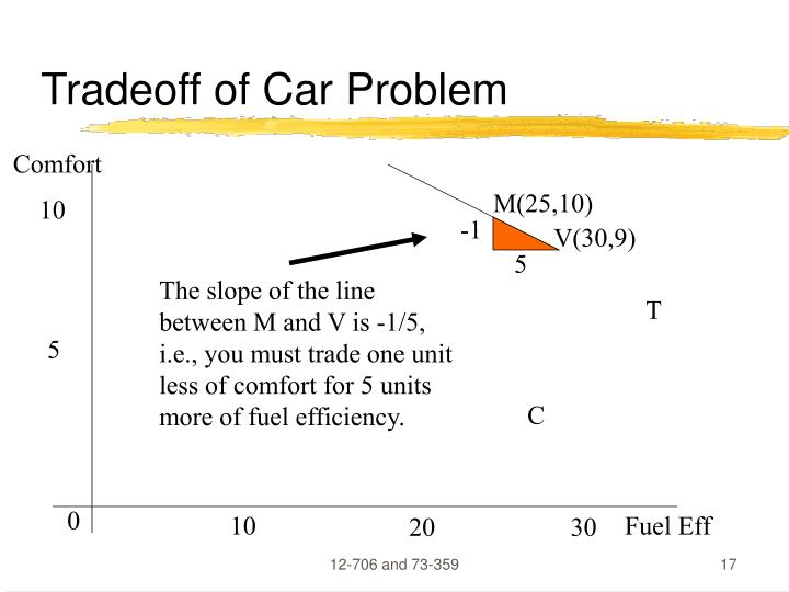 Tradeoff of Car Problem