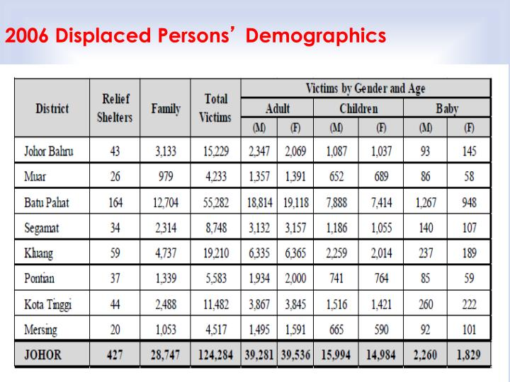 2006 Displaced Persons