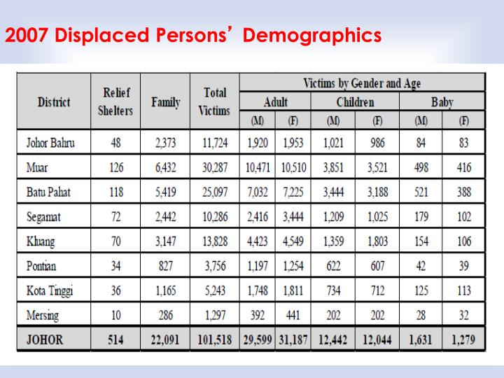 2007 Displaced Persons