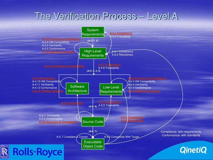 The Verification Process – Level A