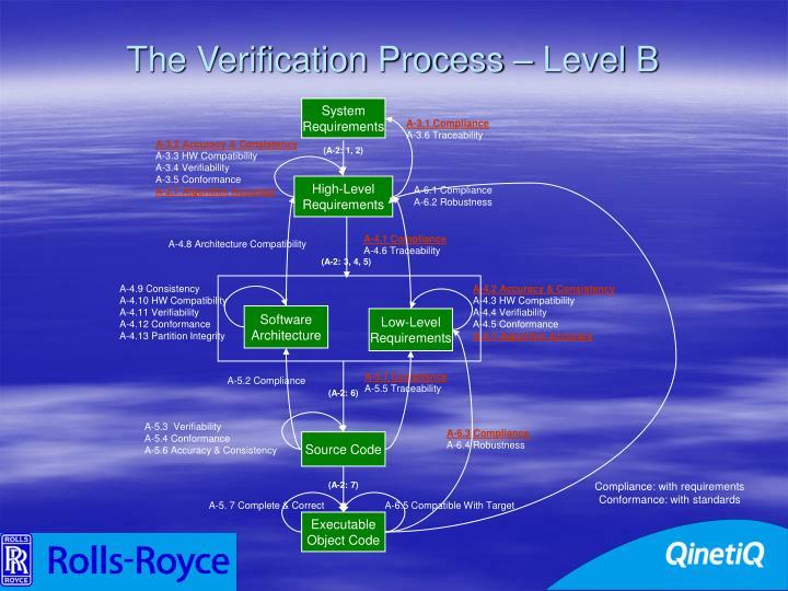 The Verification Process – Level B