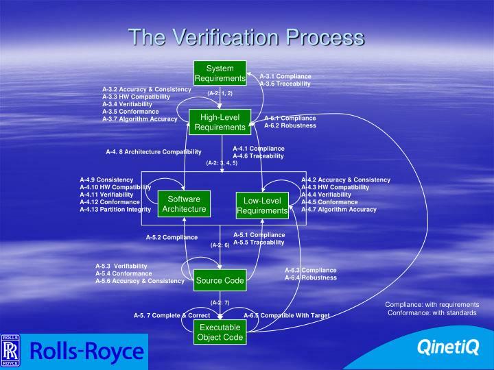 The Verification Process