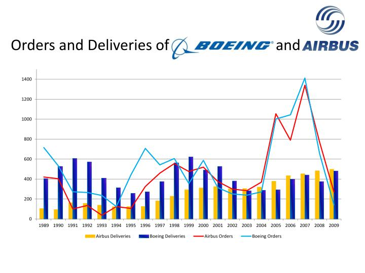 Orders and Deliveries of                             and